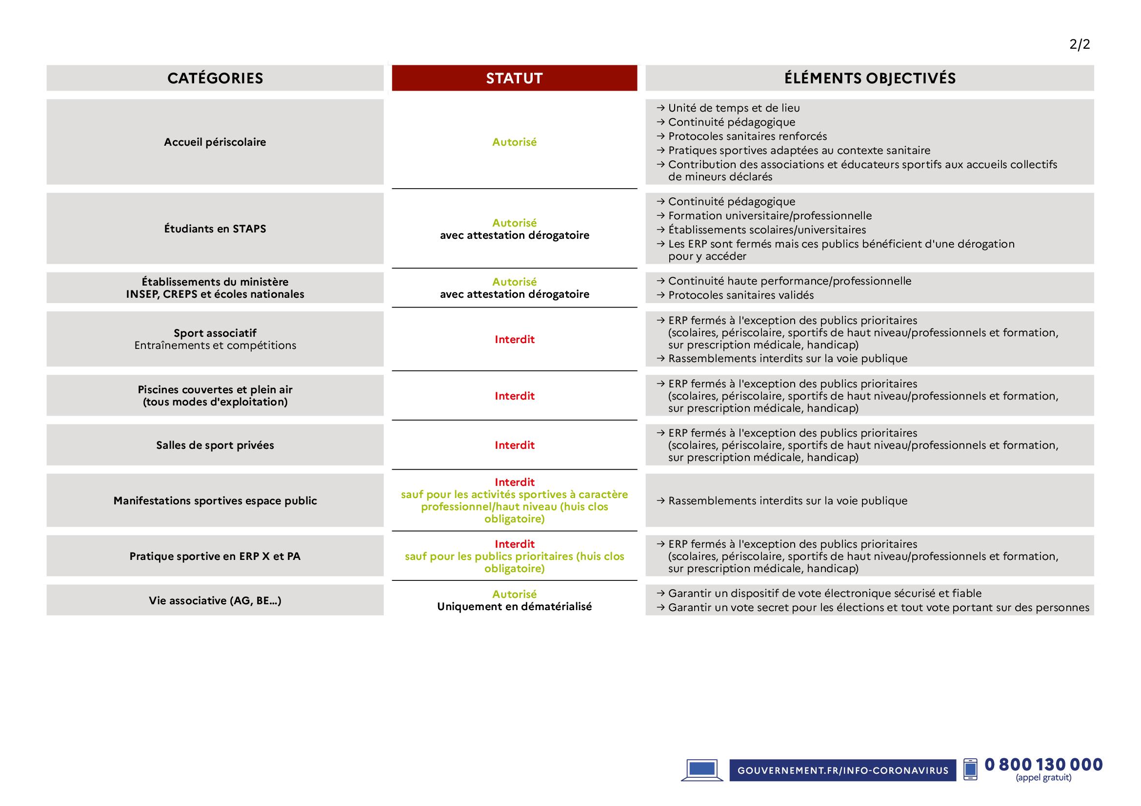 COVID-19 : nouvelles mesures sanitaires concernant les activités sportives relayées par le Ministère des sports.