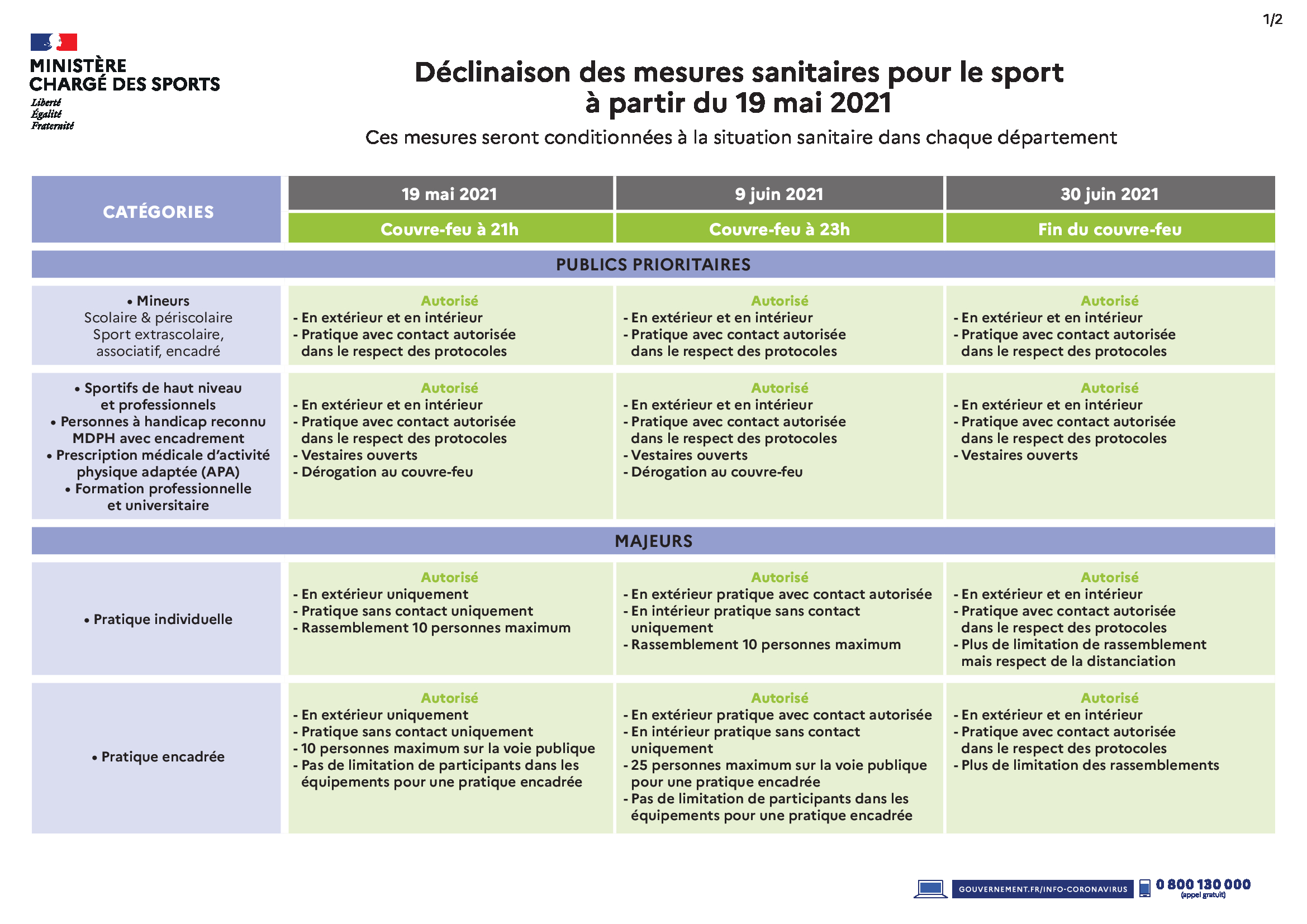 Reprise des APS IdF- Covid19 -Nouvelles mesures pour le sport à compter du 8 avril 2021