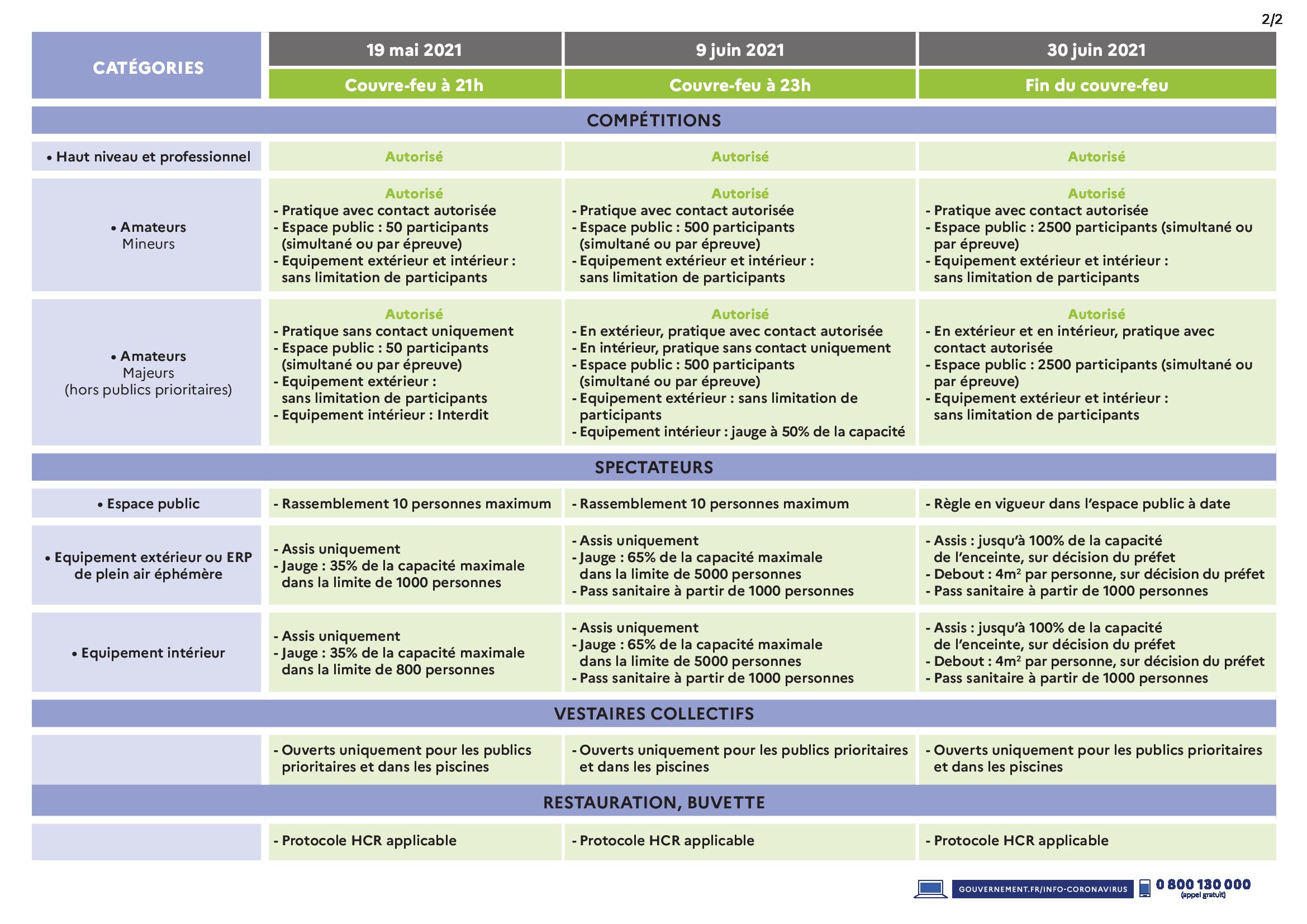 Tableau actualisé des mesures sanitaires applicables pour le sport valable à partir du 16 janvier 2021