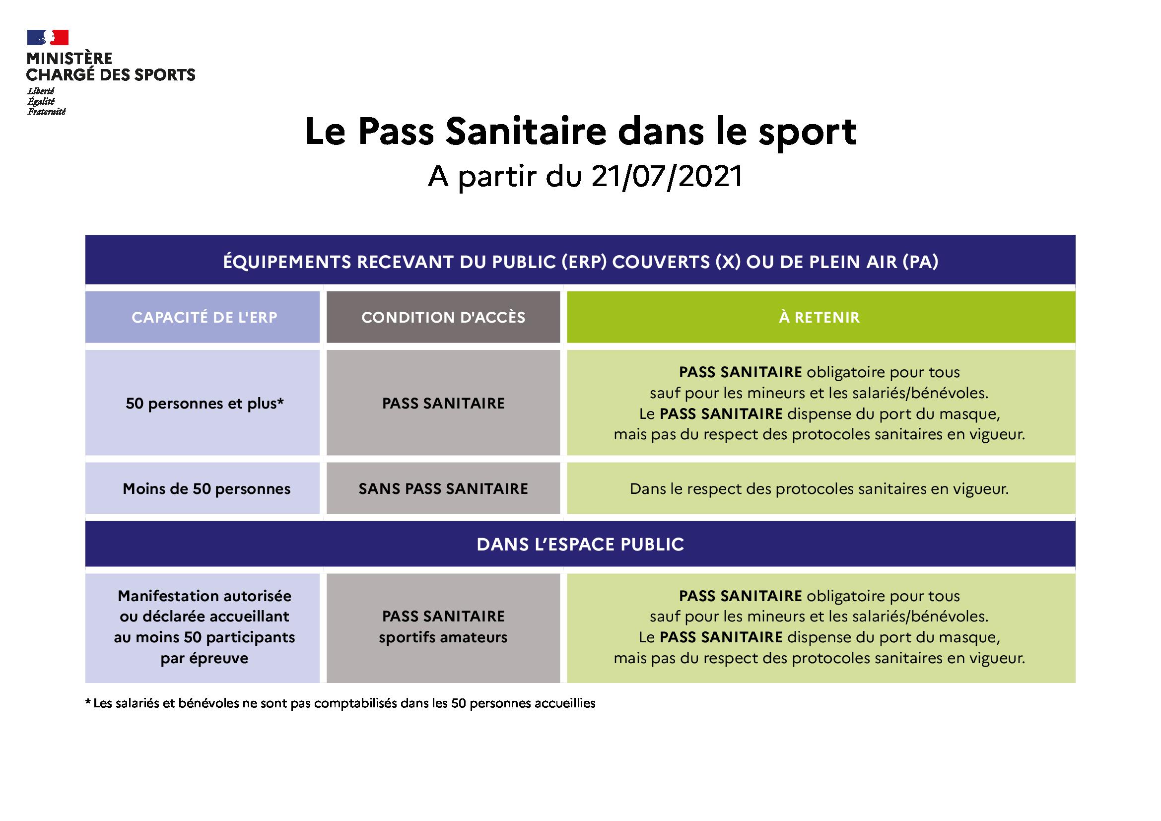 Source : Sport.gouv.fr