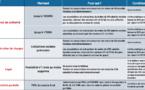 Synthèse des mesures économiques d'urgence dans le cadre de la crise sanitaire COVID-19