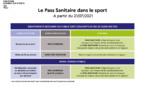 Le Pass Sanitaire dans le sport à partir du 21 juillet 2021